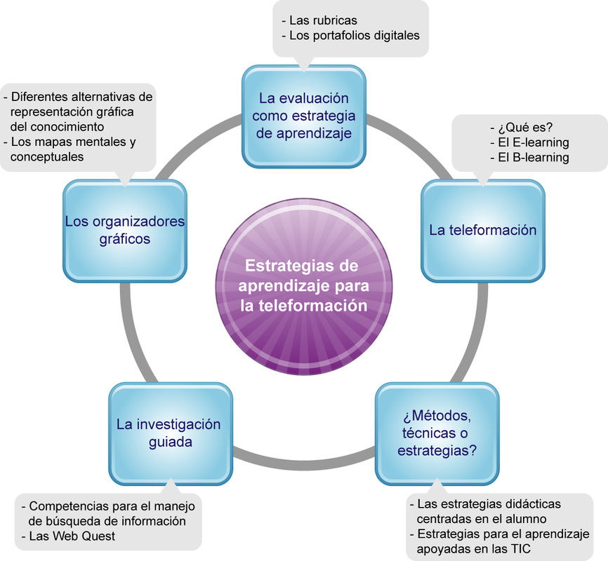 Dcdu Tic Bd Módulo 3 Estrategias De Aprendizaje Para La